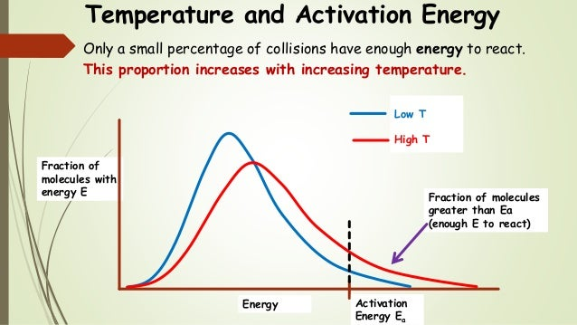 Activation energy and temperature