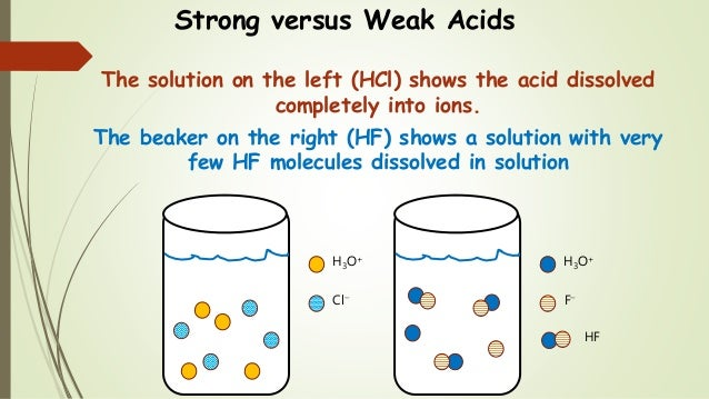 Strong versus Weak Acids The solution on the left (HCl) shows the acid dissolved completely into ions. The beaker on the r...