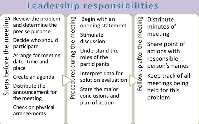 Steps before the meeting  Review the problem  and determine the  precise purpose  Decide who should  participate  Arrange ...