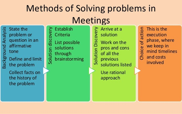 Methods of Solving problems in  Meetings  Background Analysis  State the  problem or  question in an  affirmative  tone  D...
