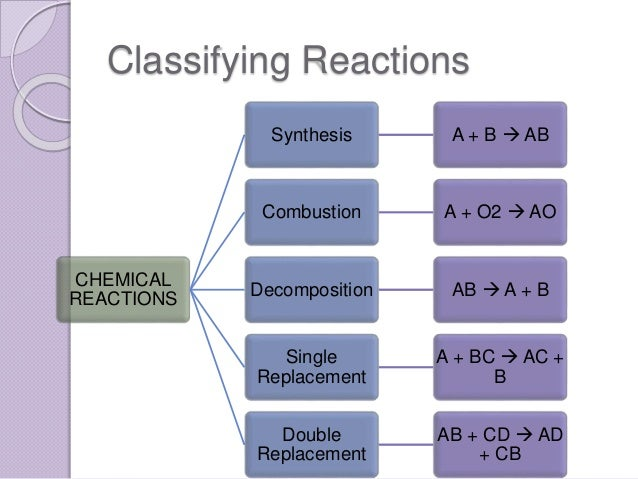 classifying chem reactions lab How to classify the resulting product when an ice cube melts, the product will be a glass of liquid water  chemistry chemistry lab chemistry measurement word problem ap chemistry no.