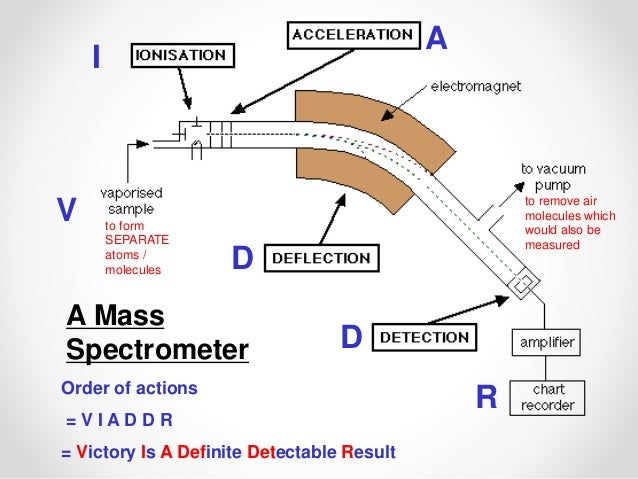 mass spectroscopy The quadrupole mass analyser was developed in parallel with the quadrupole  ion trap by the third nobel prize winning mass spectrometry pioneer, wolfgang.