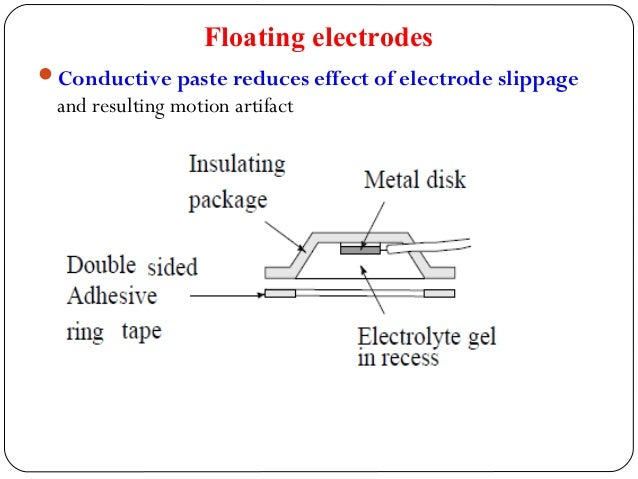 Floating electrodes Conductive paste reduces effect of electrode slippage and resulting motion artifact