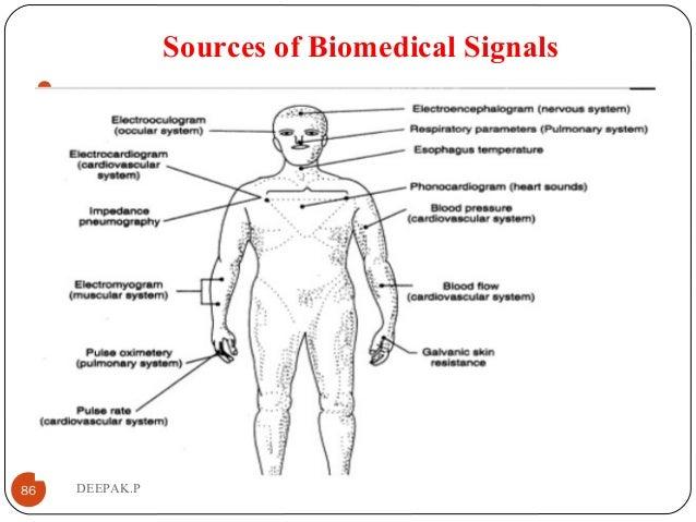 Sources of Biomedical Signals  86 DEEPAK.P