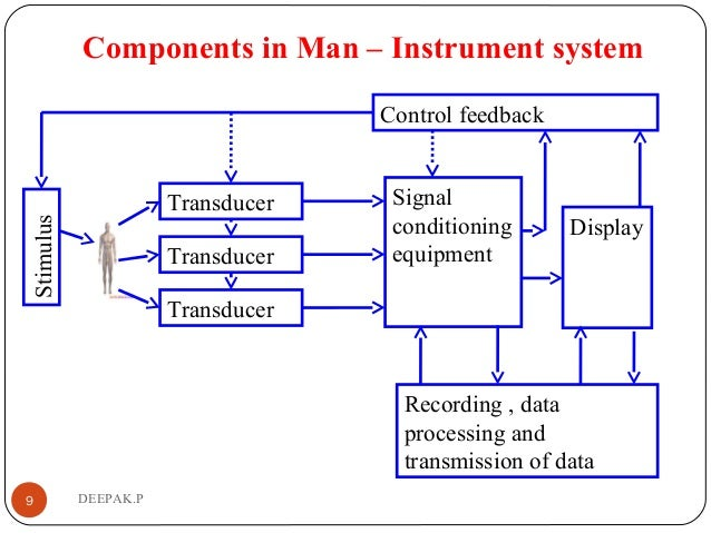 Components in Man – Instrument system 9 DEEPAK.P Control feedback Recording , data processing and transmission of data Sig...