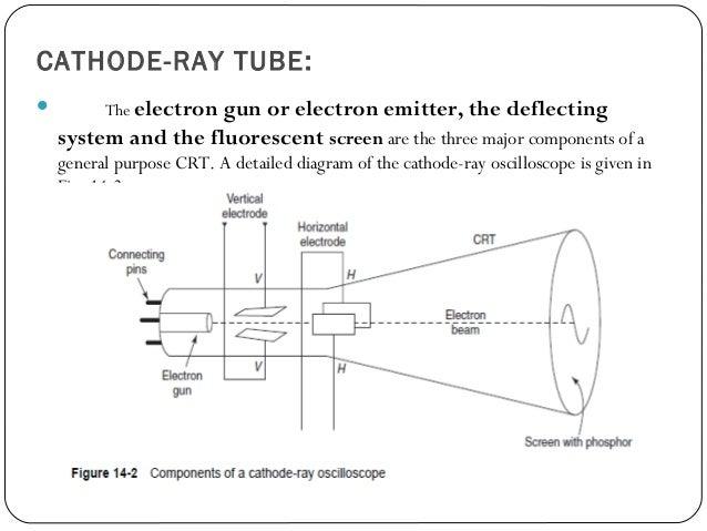 block diagram of crt – comvt, Wiring block
