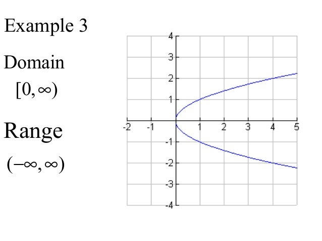 example 3 domain 0 range