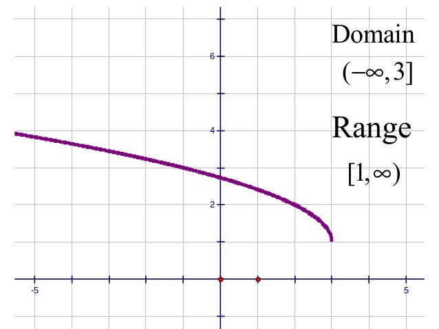 Unit 1 day 8 continuous functions domain range