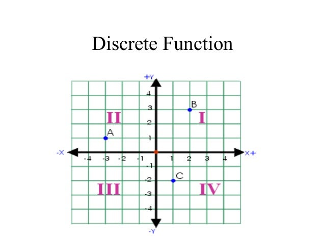 Unit 1 Day 8 Continuous Functions Domain Range