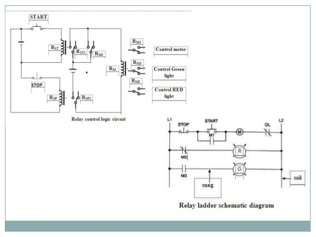 programmble logical control implementation using gate 9 programmable automation