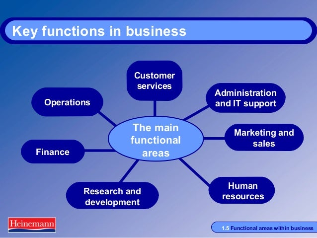 p4 functional areas in business