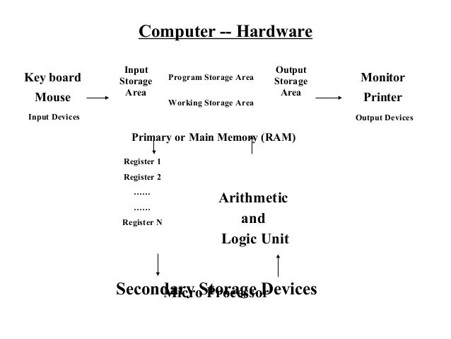 Computer -- Hardware                 Input                              OutputKey board       Storage      Program Storage...