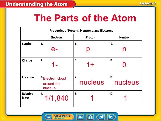The Parts of the Atom      e-           p          n      1-           1+         0 Electron cloud around the       nucleu...