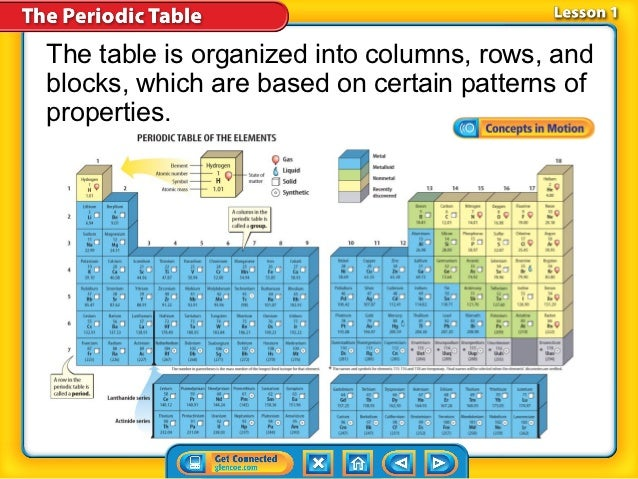 Unit 1 lesson 14 intro to periodic table 5 the table is organized into columns rows urtaz Images
