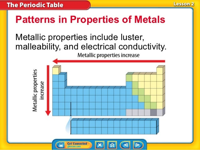 Patterns in Properties of MetalsMetallic properties include luster,malleability, and electrical conductivity.