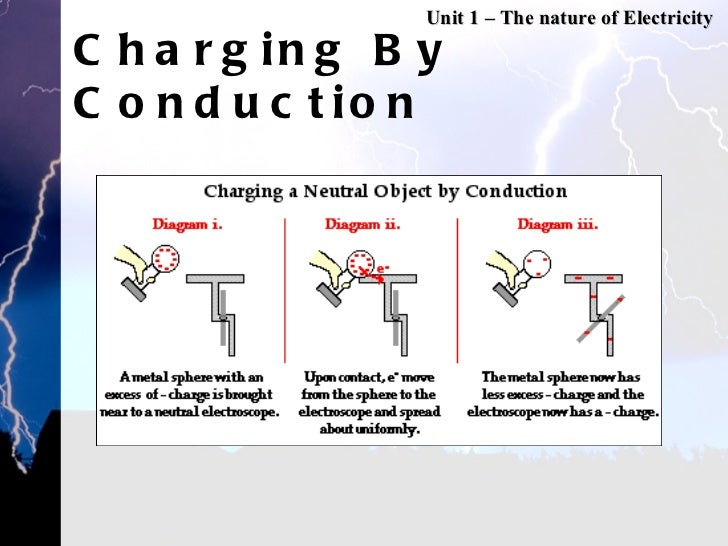 Unit 1 Static Electricity