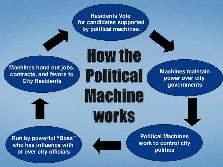 the rise of the political machines In many cities across the country, power rested not in the hands of elected officials but with the boss who handpicked the candidates for office and controlled the vote through the political machine, or organization, that he ran some of the bosses were new york's william marcy tweed and george washington plunkitt,.
