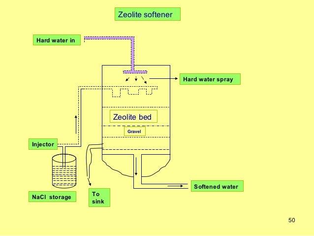 Unit 1 Water Technology