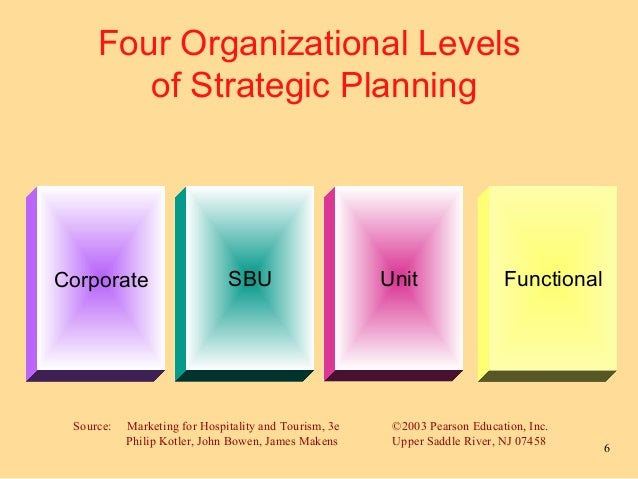 The role of strategic planning