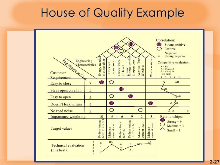 house of quality example pdf