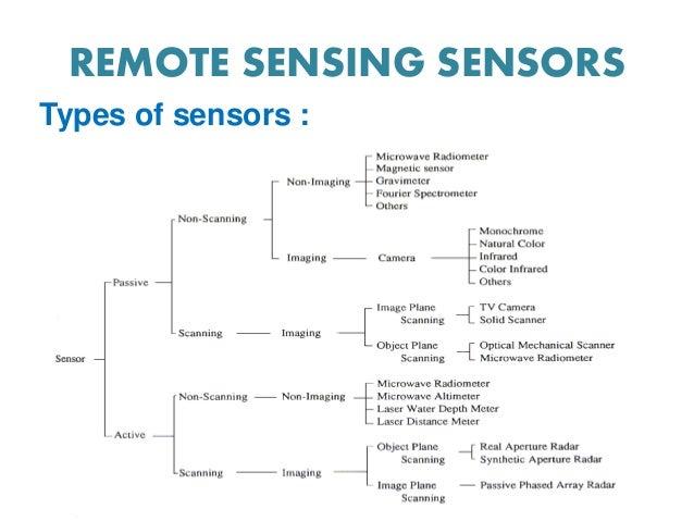 TYPES OF REMOTE SENSING SENSORS PDF DOWNLOAD
