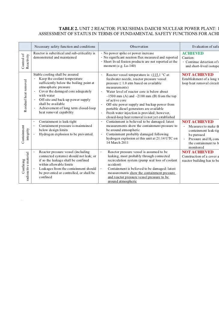 TABLE 2. UNIT 2 REACTOR: FUKUSHIMA DAIICHI NUCLEAR POWER PLANT: 18 MAY 2011                                            ASS...