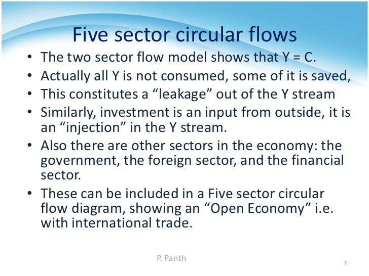 Macroecos definition scope trade cycles national income concepts 7 five sector circular flows ccuart Choice Image