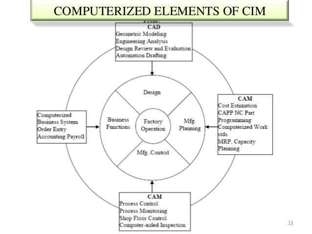 COMPUTERIZED ELEMENTS OF CIM                               13