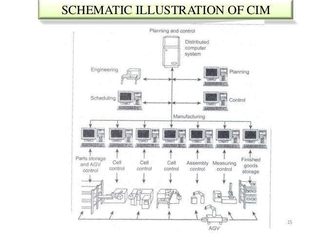 SCHEMATIC ILLUSTRATION OF CIM                                15