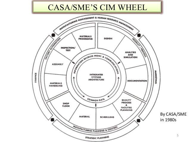 CASA/SME'S CIM WHEEL                       By CASA/SME                       in 1980s                             5