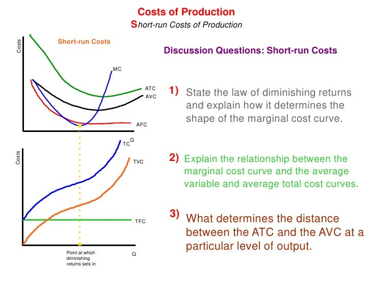describe the relationship between technology productivity and costs