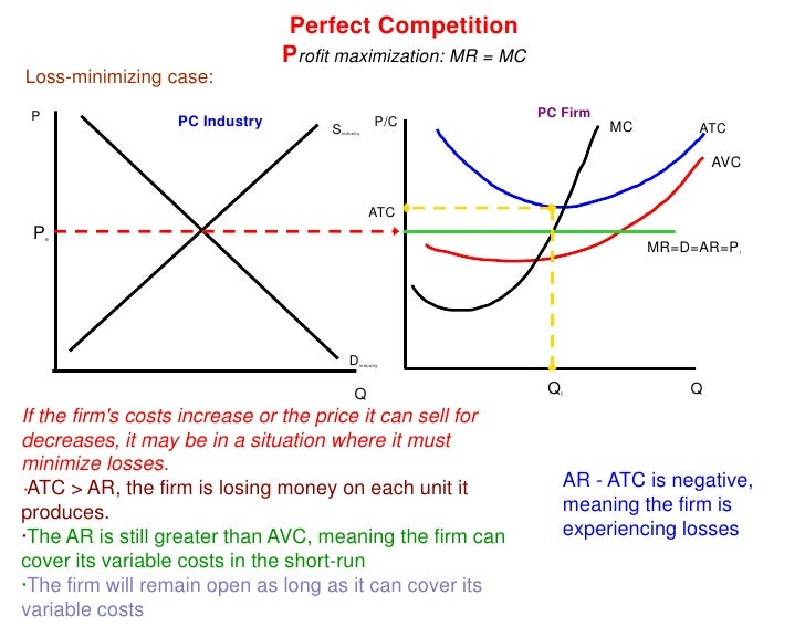 perfect competitive market profit Short-run profit in perfect competition market in the short term, perfect competition market will have three different types of profit.