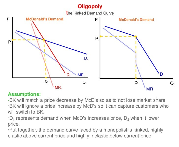 Oligopoly and Match Price
