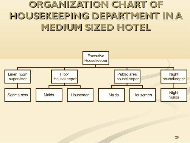Unit 2 planning and organizing the hk department - Organizational chart of the front office department ...