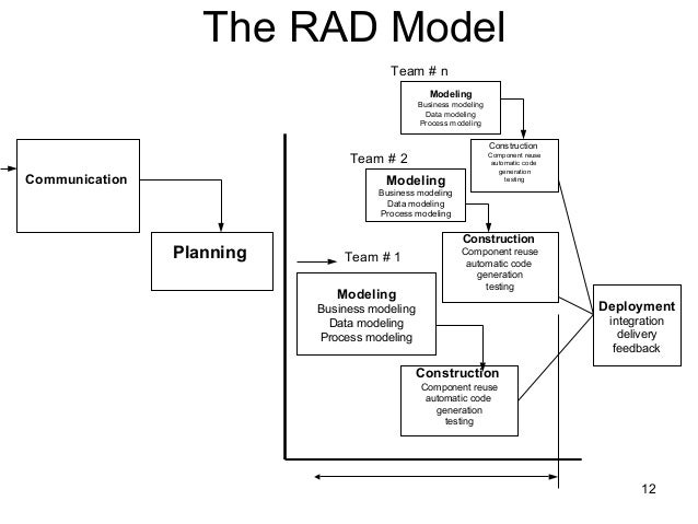 Data modeling concepts in software engineering ppt