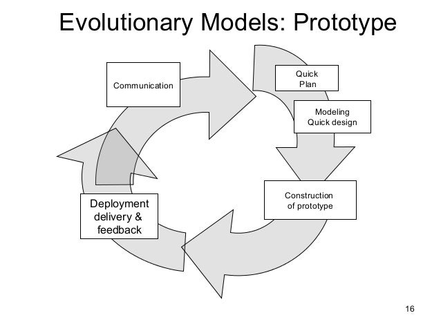 Software engineering evolutionary models ccuart Gallery