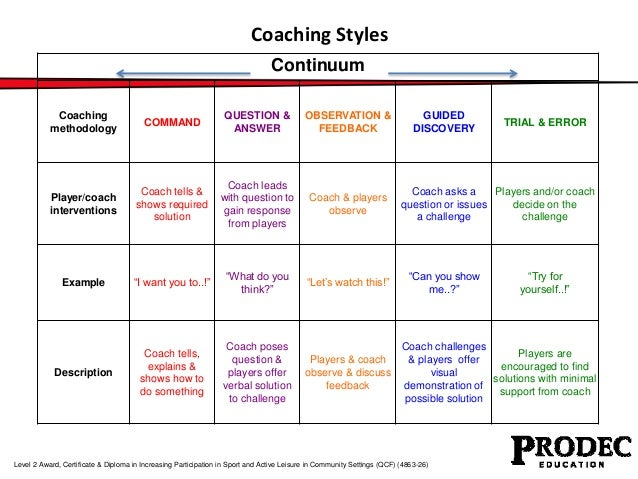 types of coaches and styles in coaching in the video good coach bad coach The coach–athlete viour and motivation influence their coaching beha-viours in turn, coaches' behaviours in self-determined types of motivation refer.