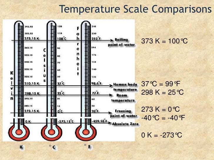 Temperature Scale Comparisons<br />373 K = 100°C<br />37°C = 99°F<br />298 K = 25°C<br />273 K = 0°C<br />-40°C = -40°F<br...