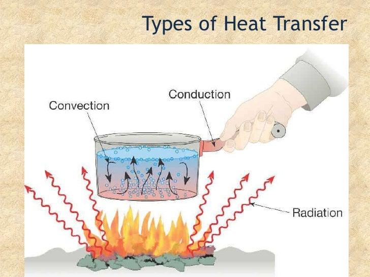 Types of Heat Transfer<br />