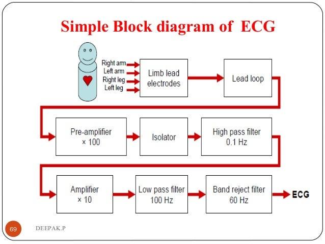 Unit 2 biomedical simple block diagram of ecg 69 deepak ccuart Choice Image