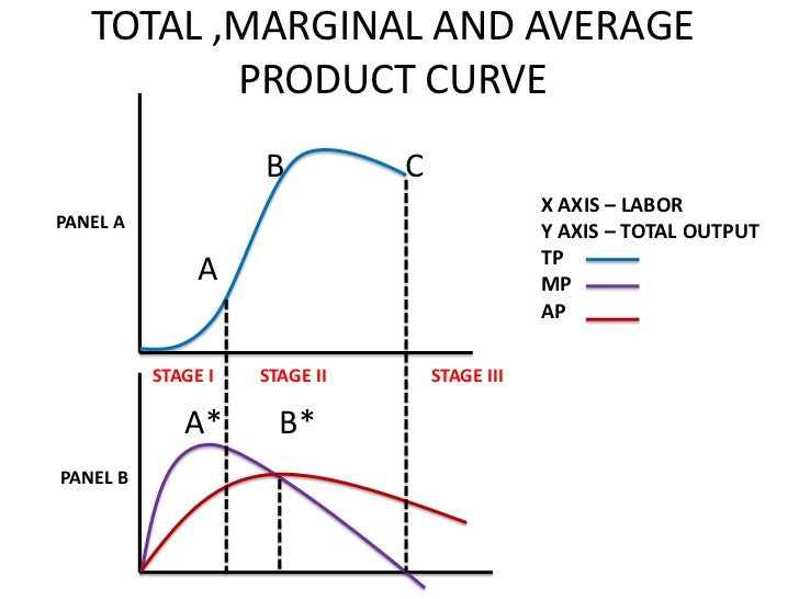 total product, average product and marginal product essay Read this essay on short-run average and marginal product curves come browse our large digital warehouse of free sample essays get the knowledge you need in order to pass your classes and more.