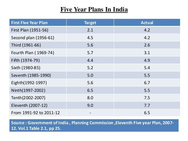 indias first five year plan 1st five year plan of india the 1st five year plan was presented by jawaharlal nehru, who was the prime minister during that period it was formulated for the.