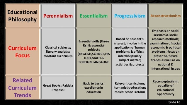 educational theory essentialism and perennialism essay Research startersacademic topic overviews essentialism & perennialism educational theory  essentialism & perennialism.