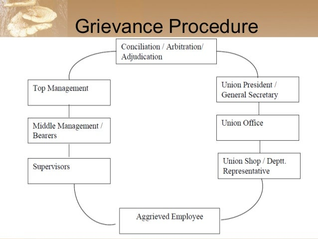 work grievances There are three basic principles that would allow employers, or managers for that matter, to do deal with grievances efficiently.