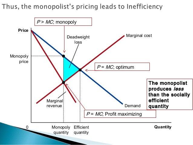 monopoly profit maximization deadweight loss