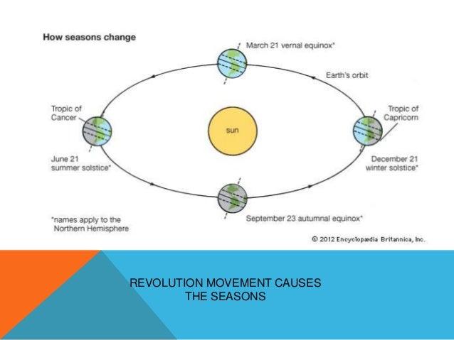 REVOLUTION MOVEMENT CAUSES THE SEASONS