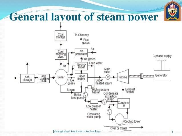 steam pow rplant