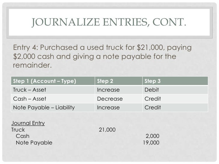 Unit Solution To PRA - Send invoice to customer journal entry