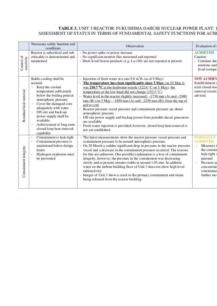 TABLE 3. UNIT 3 REACTOR: FUKUSHIMA DAIICHI NUCLEAR POWER PLANT: 11 MAY 2011                                          ASSES...