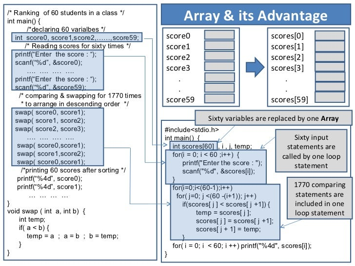 /* Ranking of 60 students in a class */int main() {                                         Array & its Advantage         ...